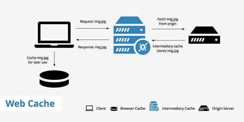 Web cache là gì? Tác dụng của web cache